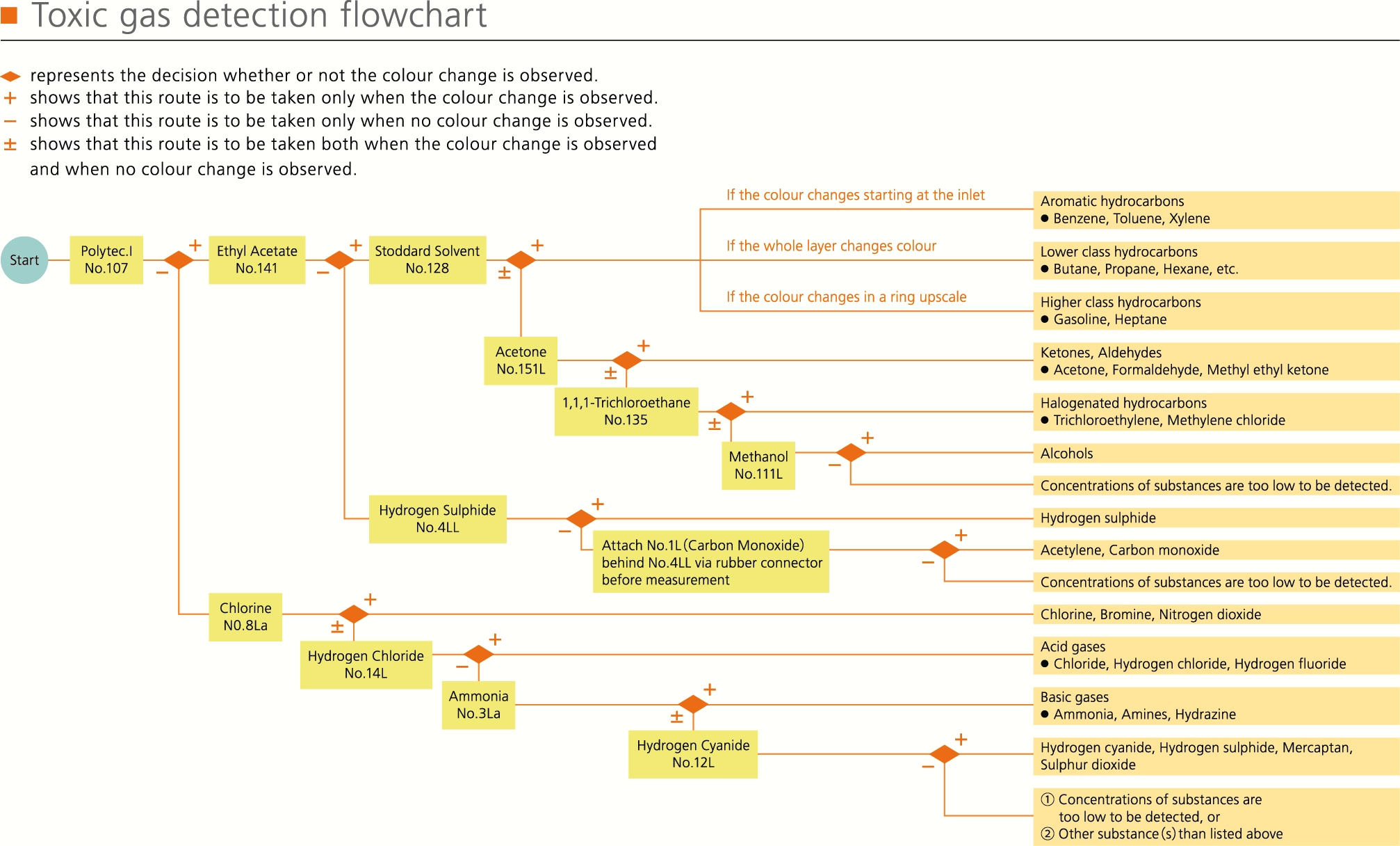 Toxic Gas Determination Flowchart
